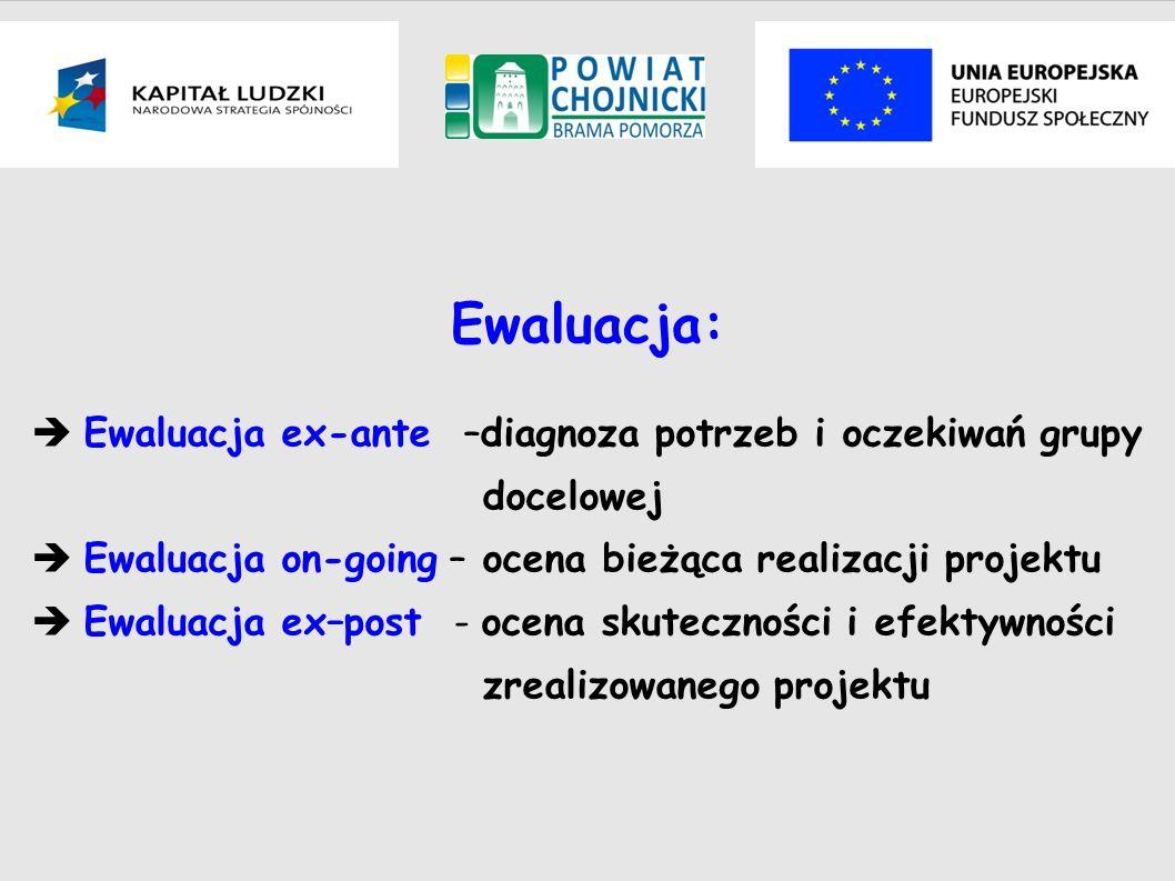 Ewaluacja: Ewaluacja ex-ante –diagnoza potrzeb i oczekiwań grupy docelowej Ewaluacja on-going – ocena bieżąca realizacji projektu Ewaluacja ex–post -