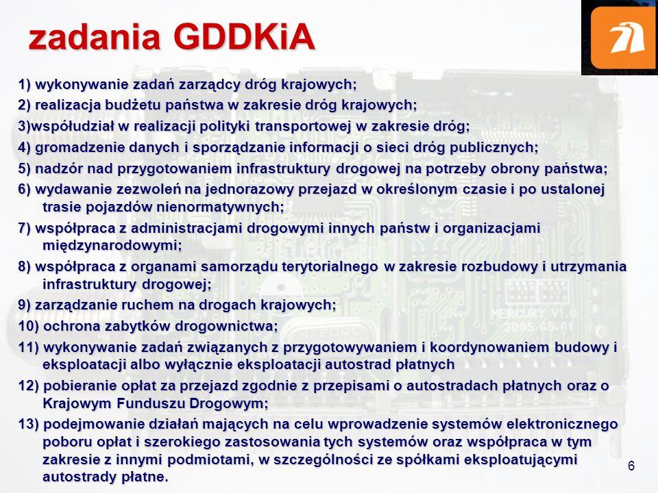 6 zadania GDDKiA 1) wykonywanie zadań zarządcy dróg krajowych; 2) realizacja budżetu państwa w zakresie dróg krajowych; 3)współudział w realizacji pol