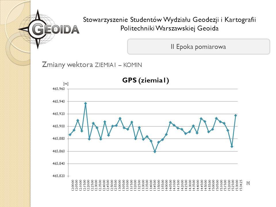 Stowarzyszenie Studentów Wydziału Geodezji i Kartografii Politechniki Warszawskiej Geoida II Epoka pomiarowa Zmiany wektora ZIEMIA1 – KOMIN [m] 12:00: