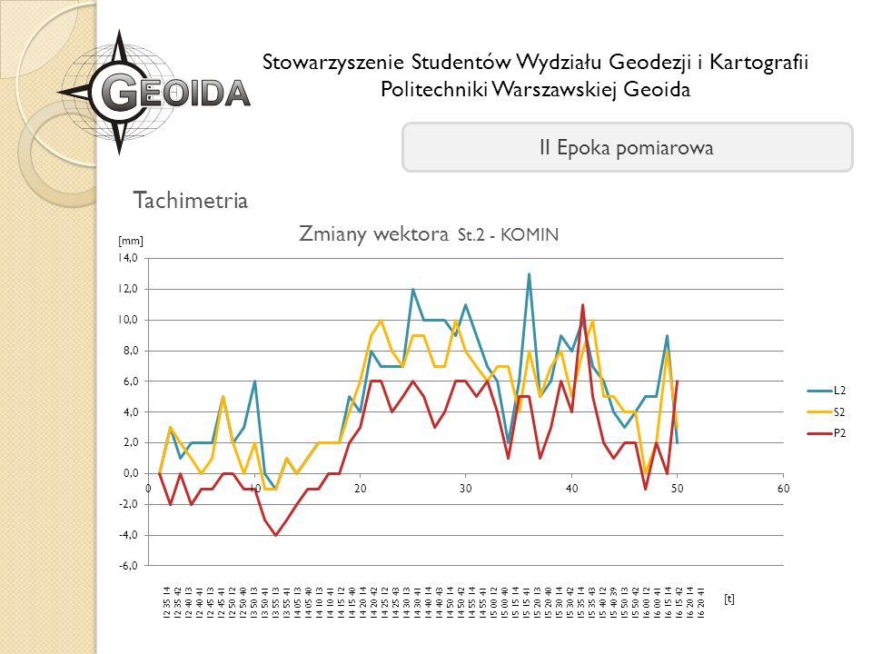 Stowarzyszenie Studentów Wydziału Geodezji i Kartografii Politechniki Warszawskiej Geoida II Epoka pomiarowa 12 35 14 12 35 42 12 40 13 12 40 41 12 45