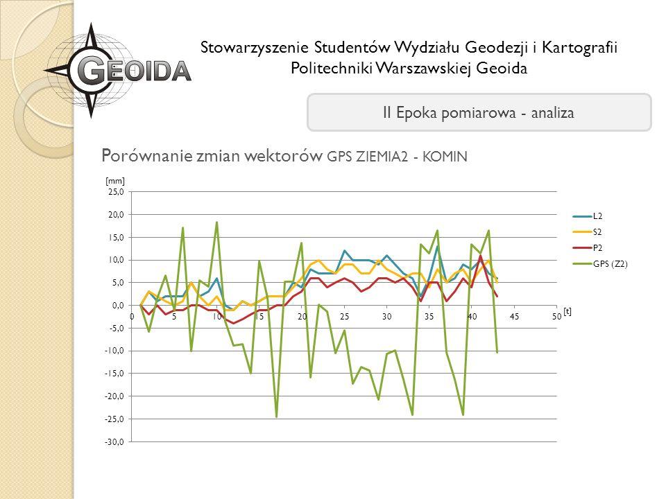 Stowarzyszenie Studentów Wydziału Geodezji i Kartografii Politechniki Warszawskiej Geoida II Epoka pomiarowa - analiza Porównanie zmian wektorów GPS Z
