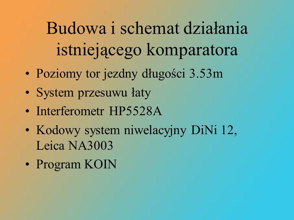 Budowa i schemat działania istniejącego komparatora Poziomy tor jezdny długości 3.53m System przesuwu łaty Interferometr HP5528A Kodowy system niwelac