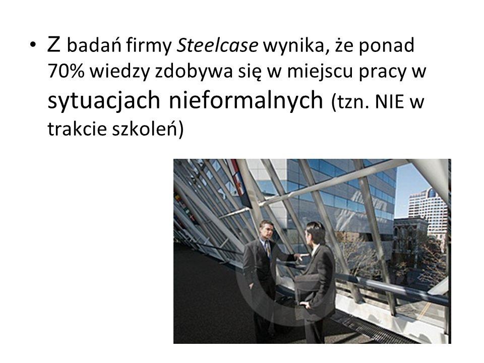 Z badań firmy Steelcase wynika, że ponad 70% wiedzy zdobywa się w miejscu pracy w sytuacjach nieformalnych (tzn. NIE w trakcie szkoleń)