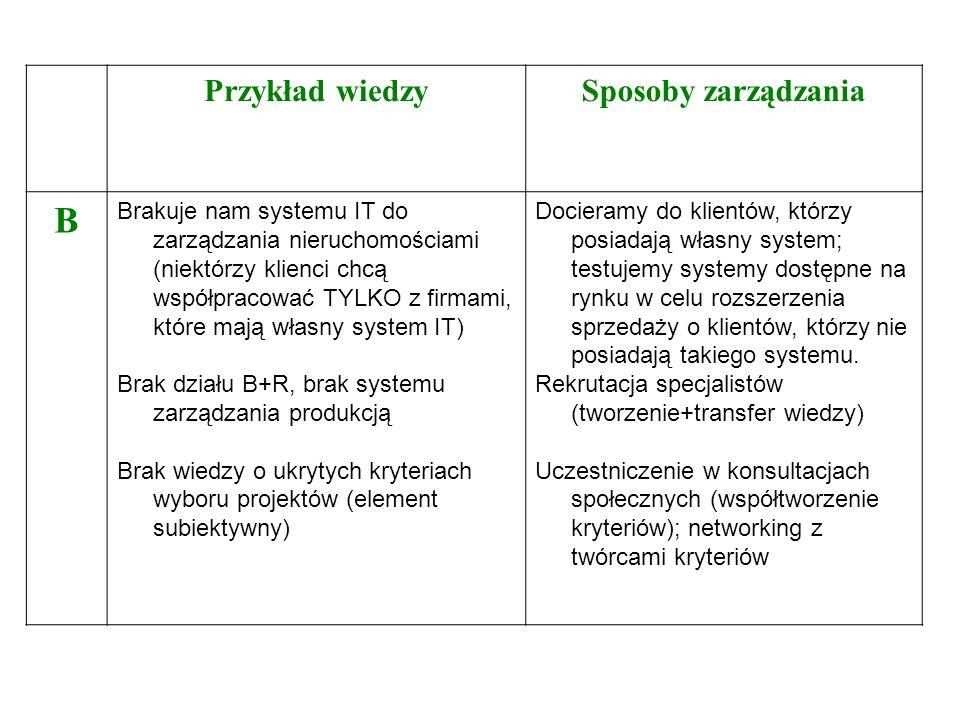 Przykład wiedzySposoby zarządzania B Brakuje nam systemu IT do zarządzania nieruchomościami (niektórzy klienci chcą współpracować TYLKO z firmami, któ