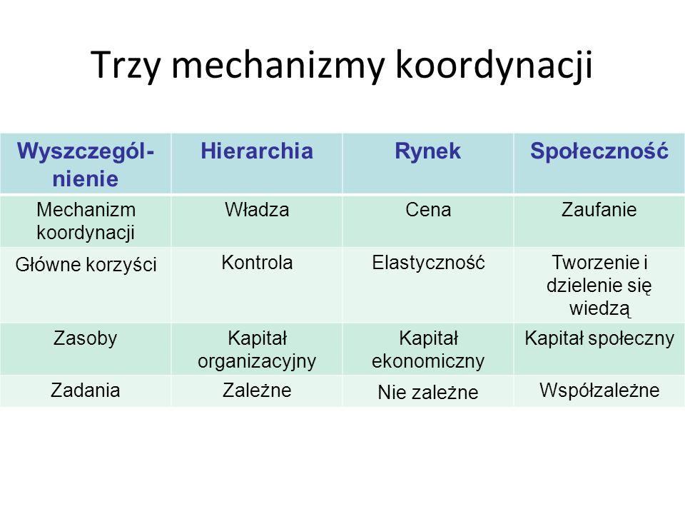Trzy mechanizmy koordynacji Wyszczegól- nienie HierarchiaRynekSpołeczność Mechanizm koordynacji WładzaCenaZaufanie Gł ó wne korzyści KontrolaElastyczn