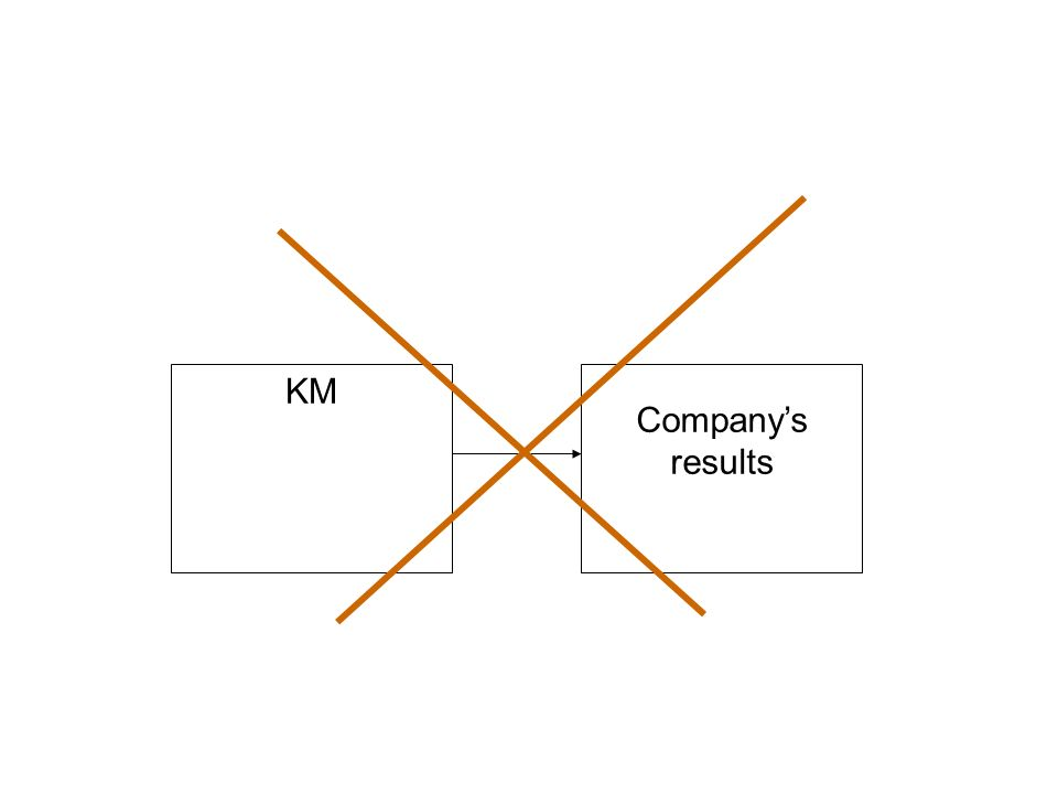 KM Companys results
