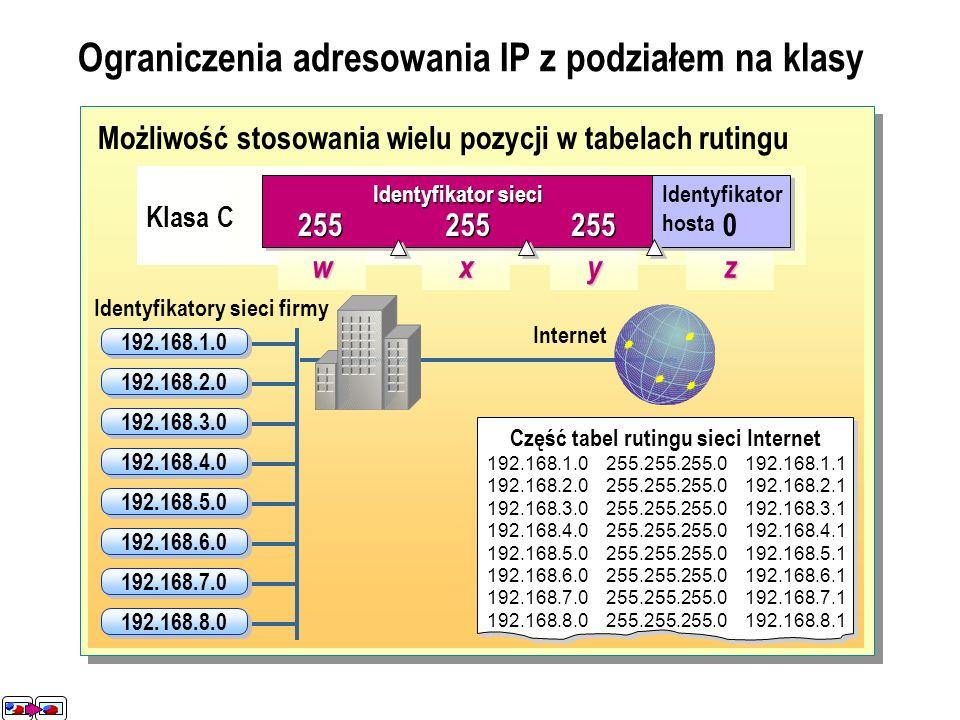 Niepełne wykorzystanie adresów IP Sieci zawierającej 2000 komputerów przypisane jest 65,534 adresów IP 63,534 wolne 2000 przydzielone Klasa B wxyz Ide