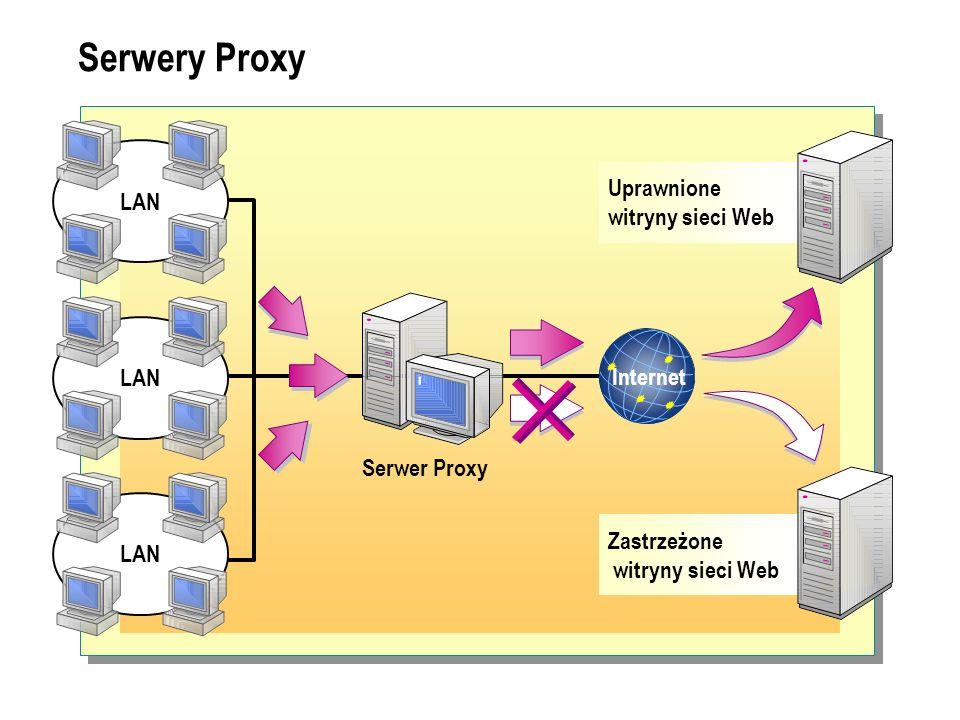 Serwery Proxy Internet Serwer Proxy Uprawnione witryny sieci Web Zastrzeżone witryny sieci Web LAN