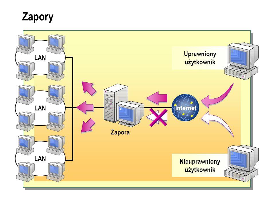 Zapory LAN Internet Zapora Uprawniony użytkownik Nieuprawniony użytkownik