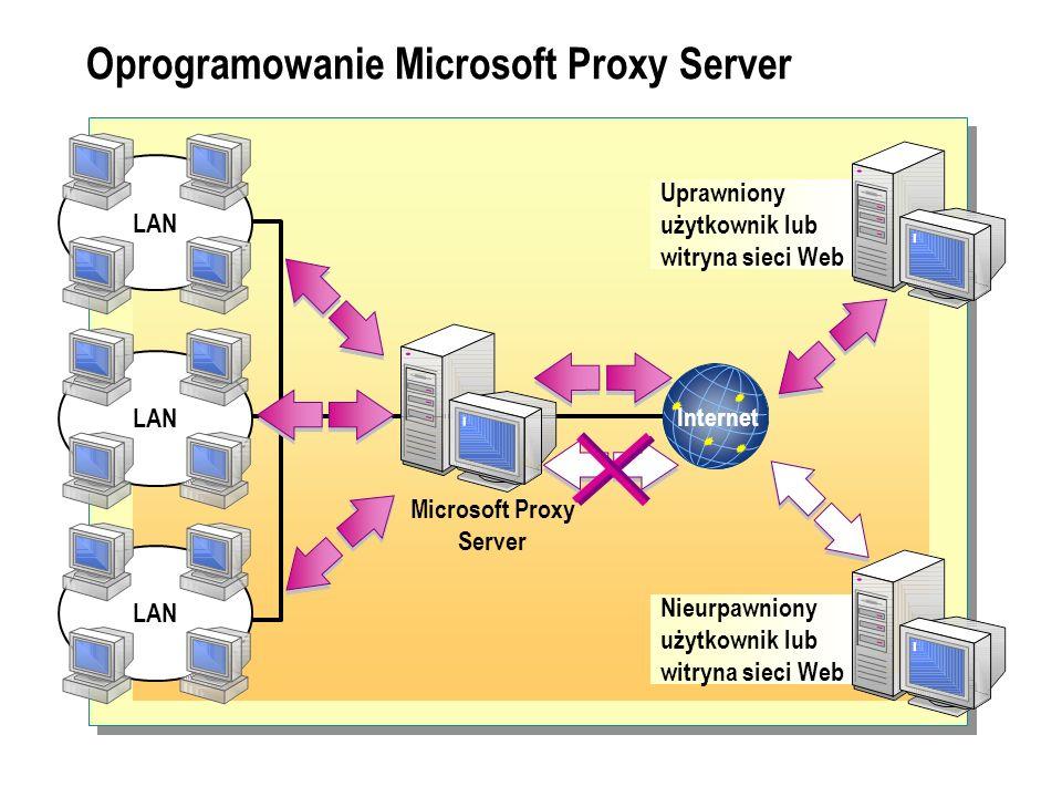 Oprogramowanie Microsoft Proxy Server LAN Internet Microsoft Proxy Server Uprawniony użytkownik lub witryna sieci Web Nieurpawniony użytkownik lub wit