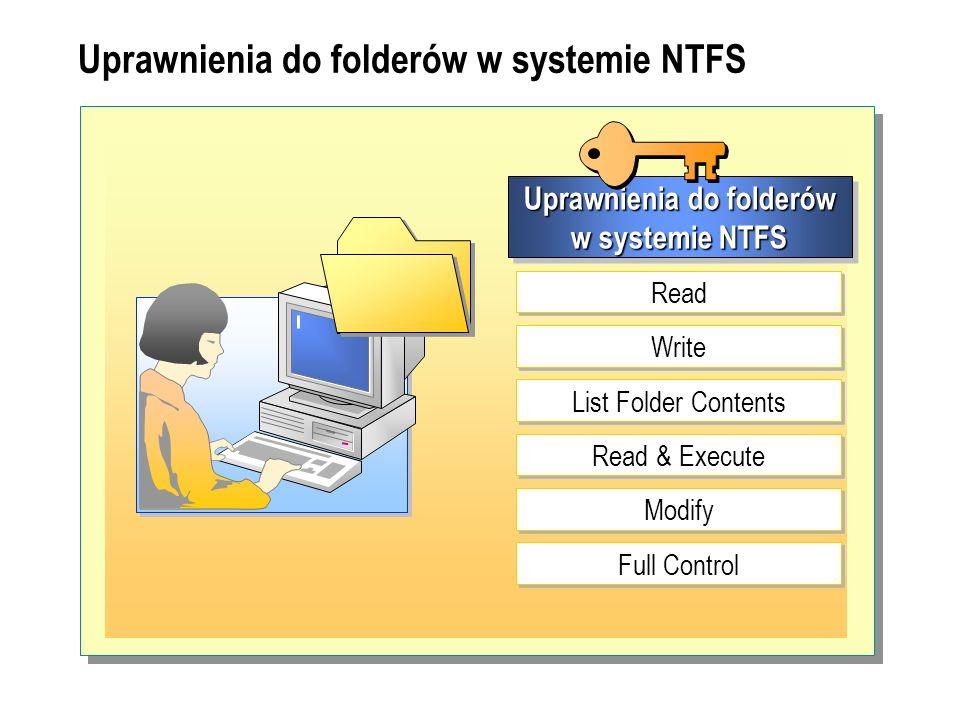 Uprawnienia do folderów w systemie NTFS Read Write Read & Execute Modify Full Control List Folder Contents