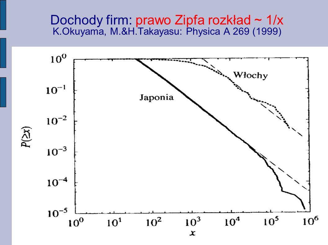 Dochody firm: prawo Zipfa rozkład ~ 1/x K.Okuyama, M.&H.Takayasu: Physica A 269 (1999)