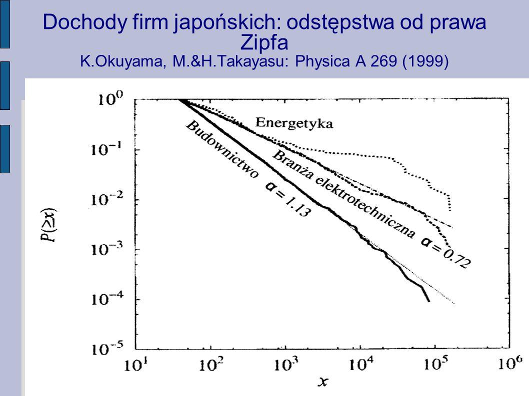 Dochody firm japońskich: odstępstwa od prawa Zipfa K.Okuyama, M.&H.Takayasu: Physica A 269 (1999)