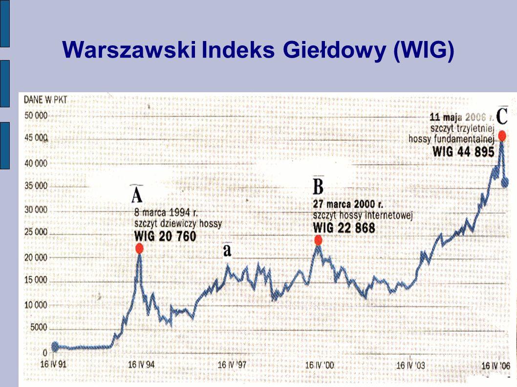 Warszawski Indeks Giełdowy (WIG)