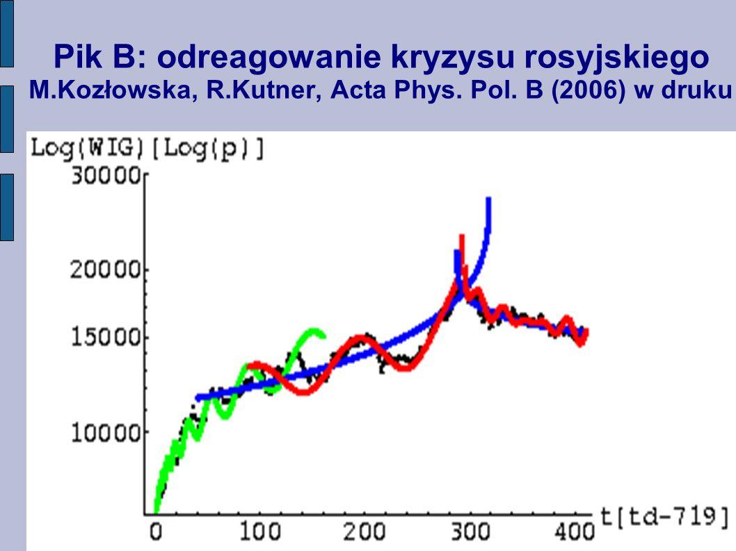 Pik B: odreagowanie kryzysu rosyjskiego M.Kozłowska, R.Kutner, Acta Phys. Pol. B (2006) w druku
