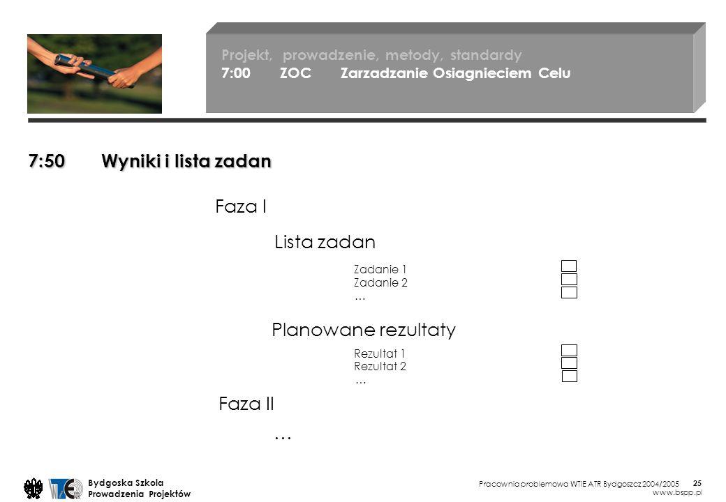 Pracownia problemowa WTiE ATR Bydgoszcz 2004/2005 Bydgoska Szkola Prowadzenia Projektów www.bspp.pl 25 Projekt, prowadzenie, metody, standardy 7:00 ZOC Zarzadzanie Osiagnieciem Celu 7:50 Wyniki i lista zadan Faza I Planowane rezultaty Lista zadan Zadanie 1 Zadanie 2 … Rezultat 1 Rezultat 2 … Faza II …