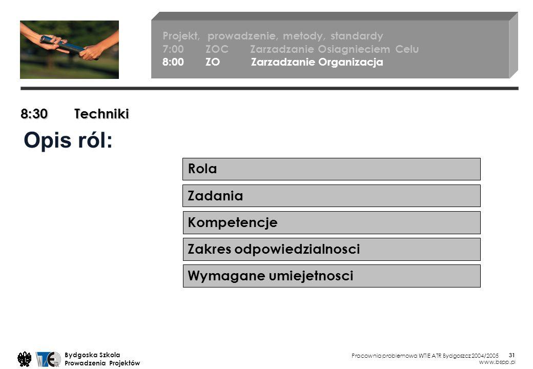 Pracownia problemowa WTiE ATR Bydgoszcz 2004/2005 Bydgoska Szkola Prowadzenia Projektów www.bspp.pl 31 Opis ról: 8:30 Techniki Rola Projekt, prowadzenie, metody, standardy 7:00 ZOC Zarzadzanie Osiagnieciem Celu 8:00 ZO Zarzadzanie Organizacja Zadania Kompetencje Zakres odpowiedzialnosci Wymagane umiejetnosci