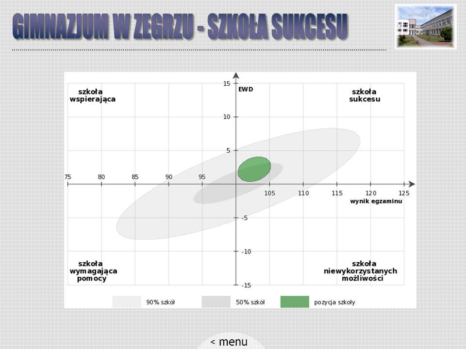 ) Szkoła ma wpływ tylko na ostatni czynnik! < menu Edukacyjna Wartość Dodana Edukacyjna Wartość Dodana to przyrost wiedzy uczniów w wyniku danego proc