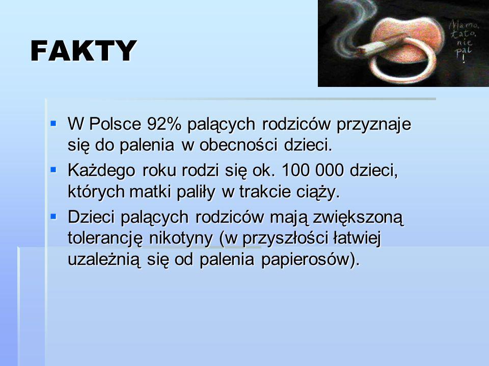 FAKTY W Polsce 92% palących rodziców przyznaje się do palenia w obecności dzieci. W Polsce 92% palących rodziców przyznaje się do palenia w obecności