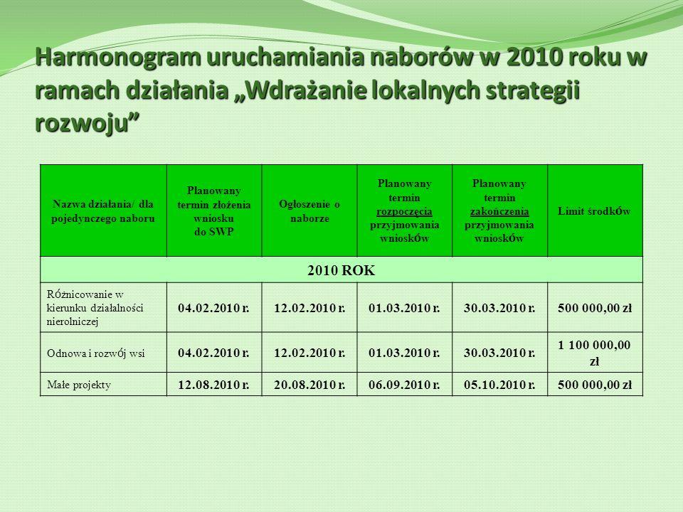 Harmonogram uruchamiania naborów w 2010 roku w ramach działania Wdrażanie lokalnych strategii rozwoju Nazwa działania/ dla pojedynczego naboru Planowa