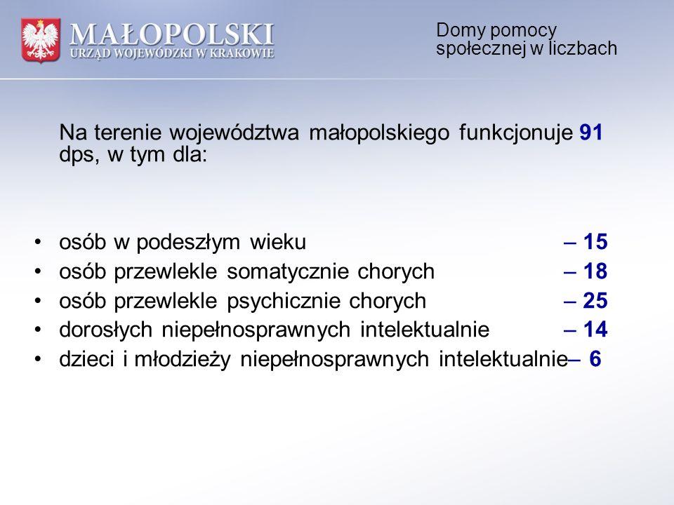 Domy pomocy społecznej w liczbach Na terenie województwa małopolskiego funkcjonuje 91 dps, w tym dla: osób w podeszłym wieku– 15 osób przewlekle somat