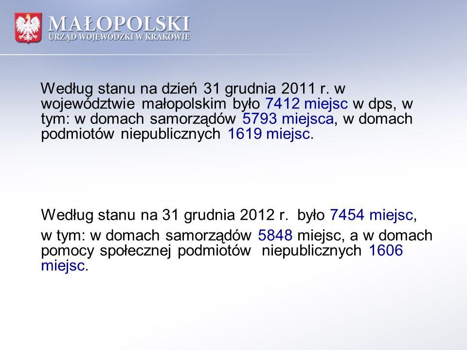 Według stanu na dzień 31 grudnia 2011 r. w województwie małopolskim było 7412 miejsc w dps, w tym: w domach samorządów 5793 miejsca, w domach podmiotó