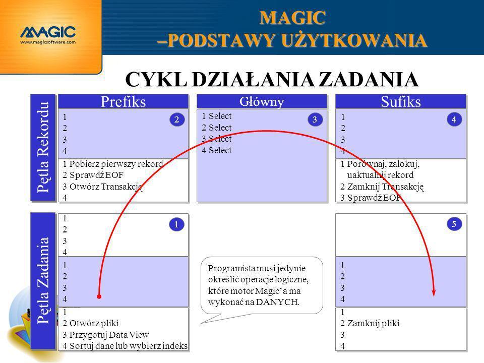 MAGIC –PODSTAWY UŻYTKOWANIA Prefiks 12341234 12341234 Sufiks 1 Pobierz pierwszy rekord 2 Sprawdź EOF 3 Otwórz Transakcję 4 1 Pobierz pierwszy rekord 2