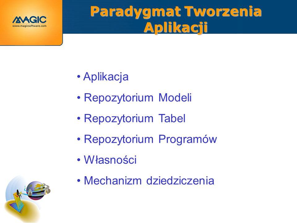 Paradygmat Tworzenia Aplikacji Aplikacja Repozytorium Modeli Repozytorium Tabel Repozytorium Programów Własności Mechanizm dziedziczenia Aplikacja Repozytorium Modeli Repozytorium Tabel Repozytorium Programów Własności Mechanizm dziedziczenia