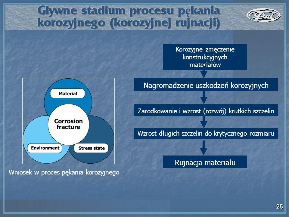 25 Wniosek w proces pękania korozyjnego Korozyjne zmęczenie konstrukcyjnych materiałów Nagromadzenie uszkodzeń korozyjnych Zarodkowanie i wzrost (rozw
