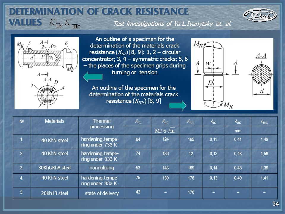 34 An outline of a speciman for the determination of the materials crack resistance (K IIc ) [8, 9]: 1, 2 – circular concentrator; 3, 4 – symmetric cracks; 5, 6 – the places of the specimen grips during turning or tension An outline of the specimen for the determination of the materials crack resistance (K IIIc ) [8, 9] MaterialsThermal processing К ІС К ІІС К ІІІС ІС ІІС ІІІС mm 1.