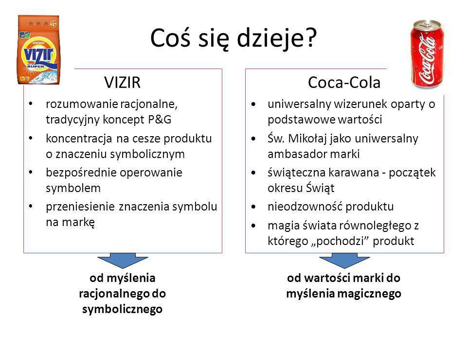 VIZIR rozumowanie racjonalne, tradycyjny koncept P&G koncentracja na cesze produktu o znaczeniu symbolicznym bezpośrednie operowanie symbolem przenies