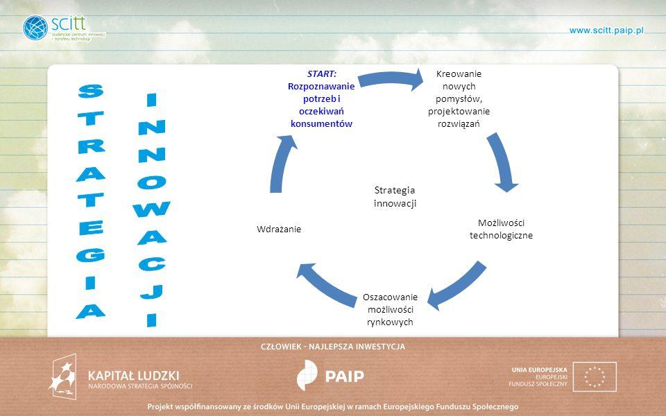 Strategia innowacji