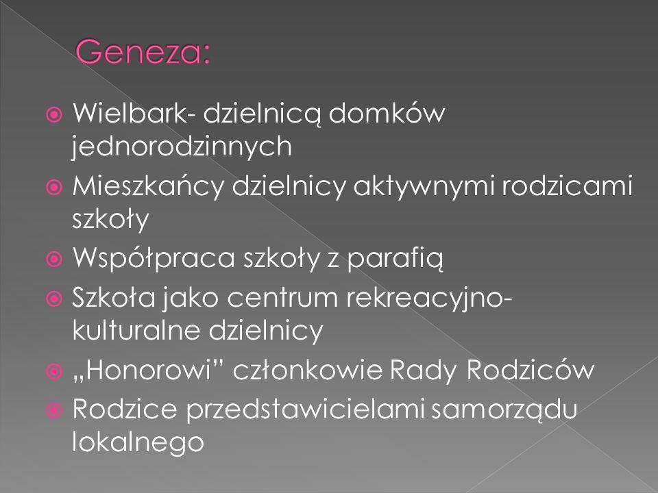 Wielbark moją małą ojczyzną Osobiste zaangażowanie mieszkańców w działalność społeczną Dyrektor otwarty na środowisko Zaangażowanie samorządu lokalnego Kształtowanie postaw obywatelskich Media
