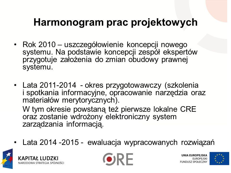 Harmonogram prac projektowych Rok 2010 – uszczegółowienie koncepcji nowego systemu.