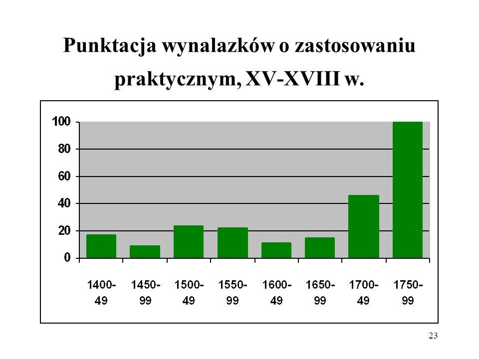 23 Punktacja wynalazków o zastosowaniu praktycznym, XV-XVIII w.