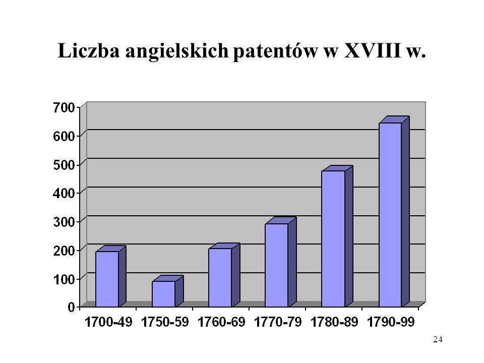 24 Liczba angielskich patentów w XVIII w.