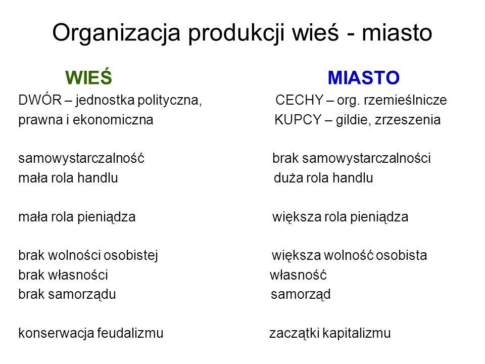 Organizacja produkcji wieś - miasto WIEŚ MIASTO DWÓR – jednostka polityczna, CECHY – org. rzemieślnicze prawna i ekonomiczna KUPCY – gildie, zrzeszeni