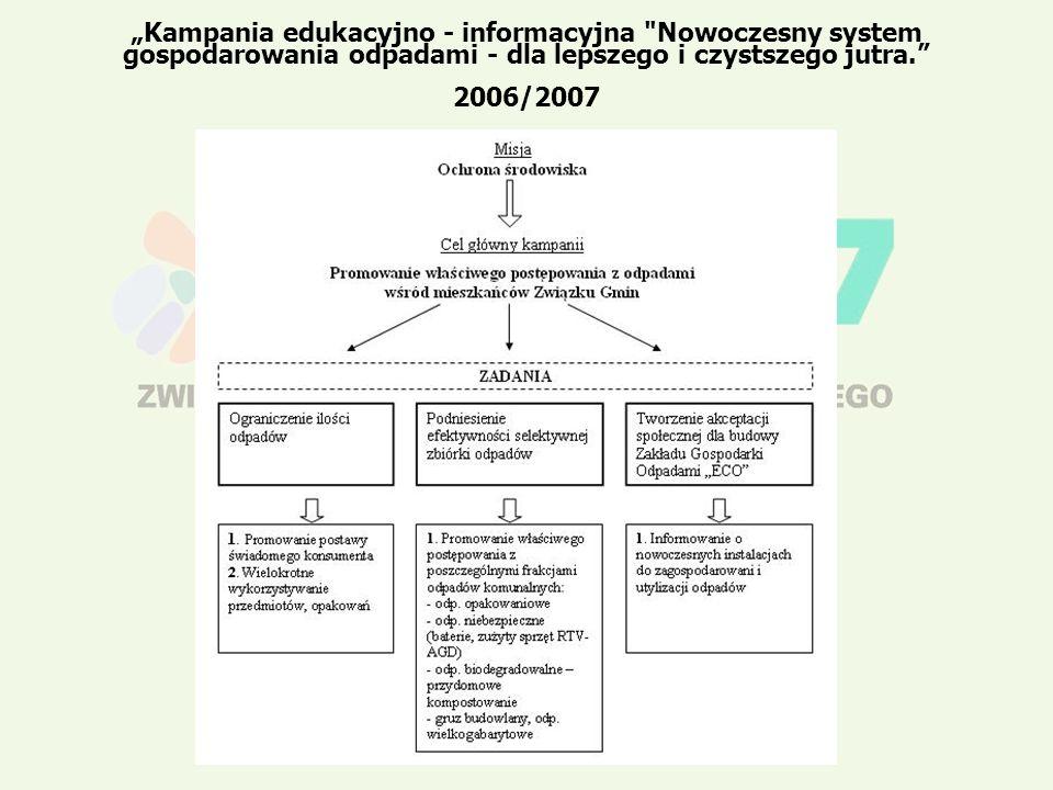 Kampania edukacyjno - informacyjna Nowoczesny system gospodarowania odpadami - dla lepszego i czystszego jutra.