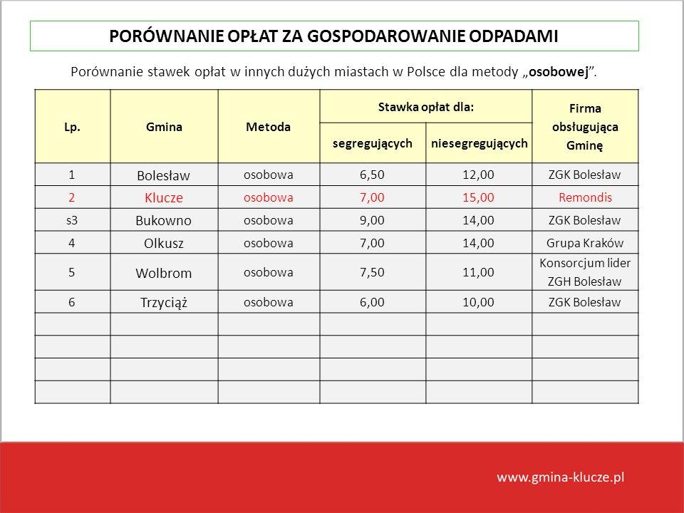 Lp.GminaMetoda Stawka opłat dla: Firma obsługująca Gminę segregującychniesegregujących 1 Bolesław osobowa6,5012,00ZGK Bolesław 2 Klucze osobowa7,0015,