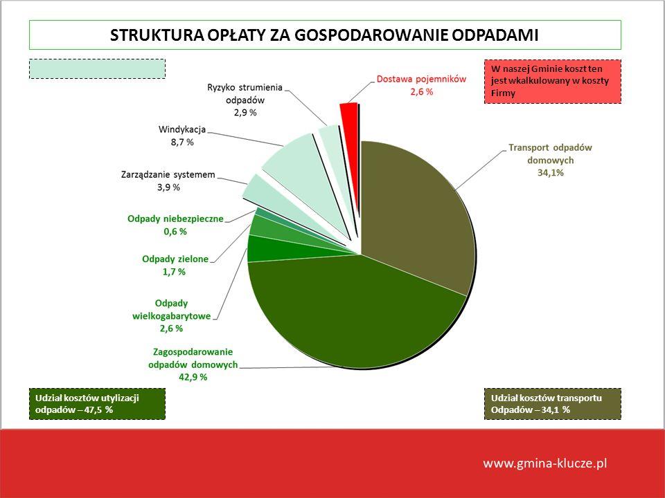 Udział kosztów transportu Odpadów – 34,1 % Udział kosztów utylizacji odpadów – 47,5 % W naszej Gminie koszt ten jest wkalkulowany w koszty Firmy STRUK