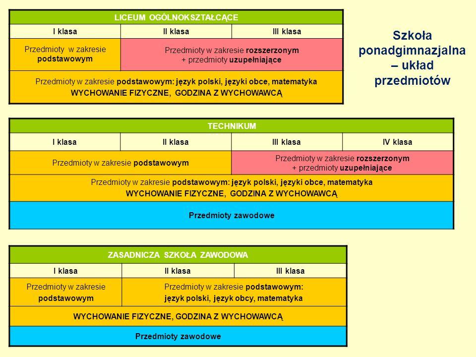 LICEUM OGÓLNOKSZTAŁCĄCE I klasaII klasaIII klasa Przedmioty w zakresie podstawowym Przedmioty w zakresie rozszerzonym + przedmioty uzupełniające Przedmioty w zakresie podstawowym: język polski, języki obce, matematyka WYCHOWANIE FIZYCZNE, GODZINA Z WYCHOWAWCĄ TECHNIKUM I klasaII klasaIII klasaIV klasa Przedmioty w zakresie podstawowym Przedmioty w zakresie rozszerzonym + przedmioty uzupełniające Przedmioty w zakresie podstawowym: język polski, języki obce, matematyka WYCHOWANIE FIZYCZNE, GODZINA Z WYCHOWAWCĄ Przedmioty zawodowe ZASADNICZA SZKOŁA ZAWODOWA I klasa II klasaIII klasa Przedmioty w zakresie podstawowym Przedmioty w zakresie podstawowym: język polski, język obcy, matematyka WYCHOWANIE FIZYCZNE, GODZINA Z WYCHOWAWCĄ Przedmioty zawodowe Szkoła ponadgimnazjalna – układ przedmiotów