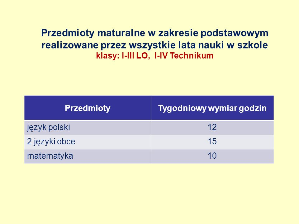 Przedmioty maturalne w zakresie podstawowym realizowane przez wszystkie lata nauki w szkole klasy: I-III LO, I-IV Technikum PrzedmiotyTygodniowy wymiar godzin język polski12 2 języki obce15 matematyka10