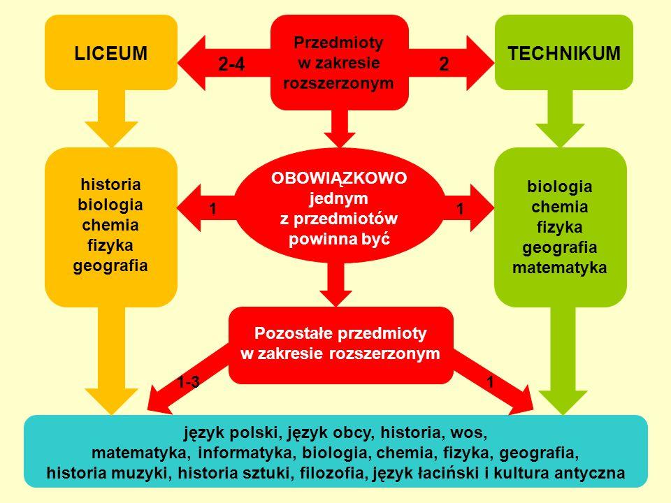 2-4 historia biologia chemia fizyka geografia biologia chemia fizyka geografia matematyka 11 Przedmioty w zakresie rozszerzonym LICEUMTECHNIKUM 2 język polski, język obcy, historia, wos, matematyka, informatyka, biologia, chemia, fizyka, geografia, historia muzyki, historia sztuki, filozofia, język łaciński i kultura antyczna Pozostałe przedmioty w zakresie rozszerzonym 11-3 OBOWIĄZKOWO jednym z przedmiotów powinna być