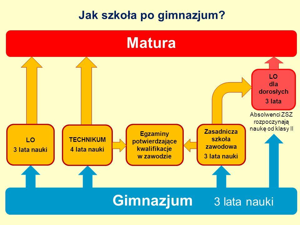 Przedmioty w zakresie podstawowym klasa I ZSZ PrzedmiotyTygodniowy wymiar godzin historia2 podstawy przedsiębiorczości2 wiedza o kulturze- wiedza o społeczeństwie1 geografia1 biologia1 chemia1 fizyka1 informatyka1 edukacja dla bezpieczeństwa1