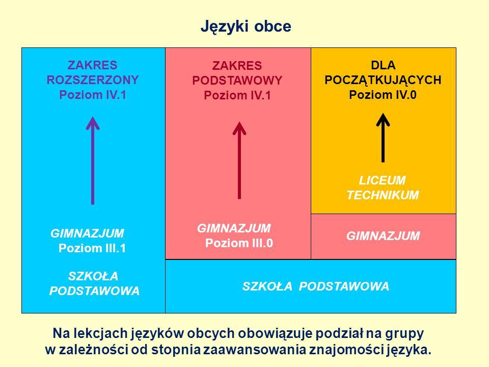 Języki obce SZKOŁA PODSTAWOWA GIMNAZJUM ZAKRES ROZSZERZONY Poziom IV.1 ZAKRES PODSTAWOWY Poziom IV.1 DLA POCZĄTKUJĄCYCH Poziom IV.0 LICEUM TECHNIKUM SZKOŁA PODSTAWOWA GIMNAZJUM Poziom III.0 GIMNAZJUM Poziom III.1 Na lekcjach języków obcych obowiązuje podział na grupy w zależności od stopnia zaawansowania znajomości języka.