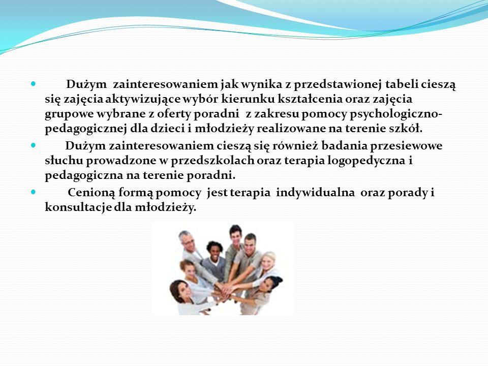 Dużym zainteresowaniem jak wynika z przedstawionej tabeli cieszą się zajęcia aktywizujące wybór kierunku kształcenia oraz zajęcia grupowe wybrane z of