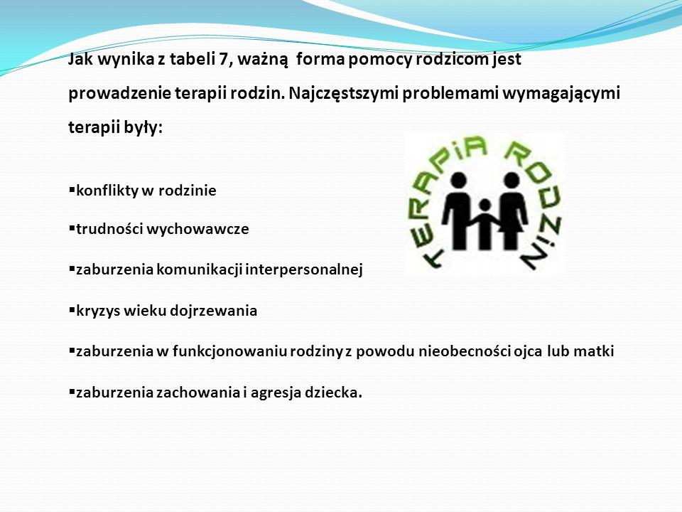 Jak wynika z tabeli 7, ważną forma pomocy rodzicom jest prowadzenie terapii rodzin. Najczęstszymi problemami wymagającymi terapii były: konflikty w ro
