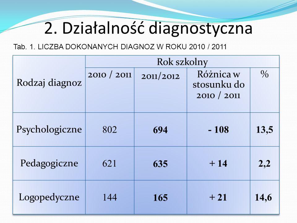 2. Działalność diagnostyczna Tab. 1. LICZBA DOKONANYCH DIAGNOZ W ROKU 2010 / 2011