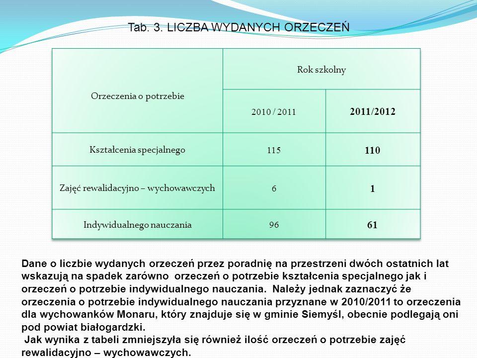 Tab. 3. LICZBA WYDANYCH ORZECZEŃ Dane o liczbie wydanych orzeczeń przez poradnię na przestrzeni dwóch ostatnich lat wskazują na spadek zarówno orzecze