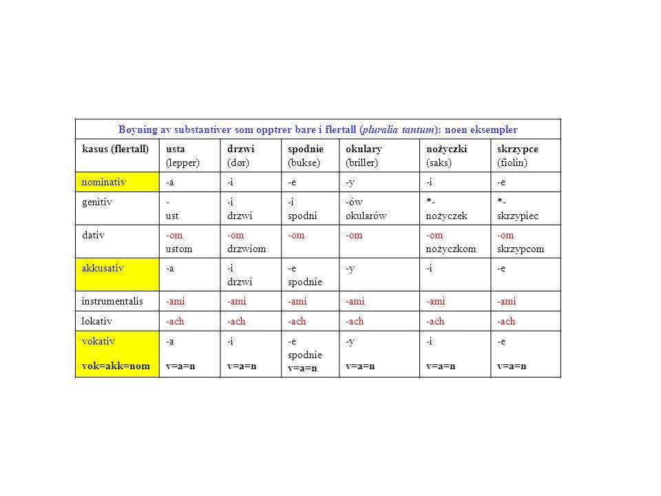 Bøyning av substantiver som opptrer bare i flertall (pluralia tantum): noen eksempler kasus (flertall)usta (lepper) drzwi (dør) spodnie (bukse) okular